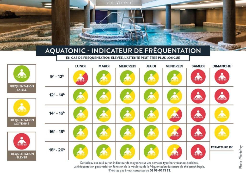 Planning d'affluence de l'Aquatonic Saint-Malo