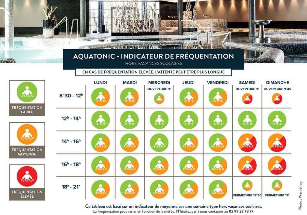 période d'affluence Aquatonic Rennes